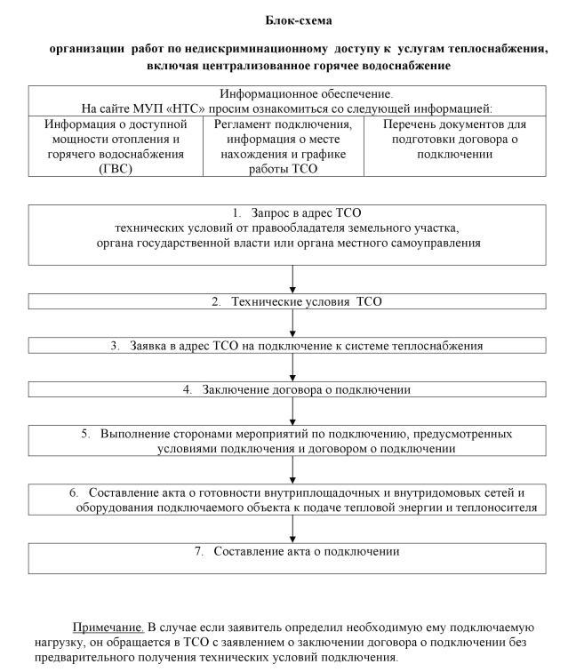 Блок-схема этапов подключения к системам теплоснабжения и ГВС.
